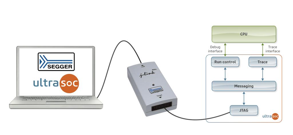 UltraSoC brings SEGGER J-Link to embedded debug and analytics environment