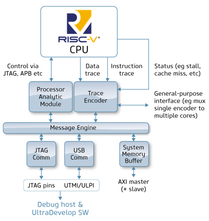 Cycle-accurate trace boosts performance optimization capabilities of UltraSoC embedded analytics infrastructure